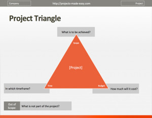 Free project management templates projects made easy magic triangle of project management powerpoint template toneelgroepblik Image collections