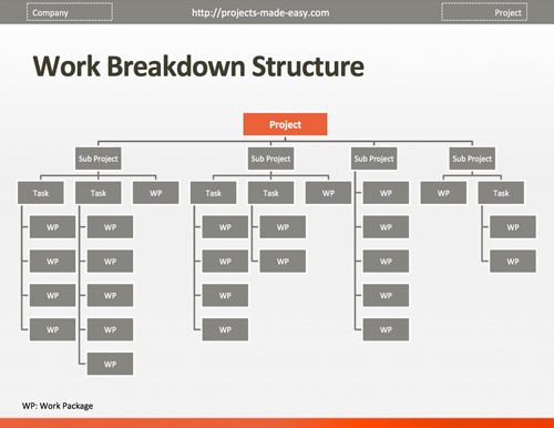 Project management and work breakdown structure